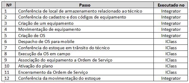 Ordem deintegracao Elite IClass Manual de Integração IClass FS e Integrator