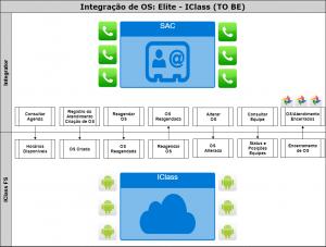 integração de OS elite ICLASS TO BE 300x227 integração de OS   elite   ICLASS (TO BE)
