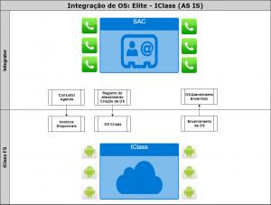 integração de OS elite iCLASS AS IS 300x227 integração de OS   elite   iCLASS (AS IS)