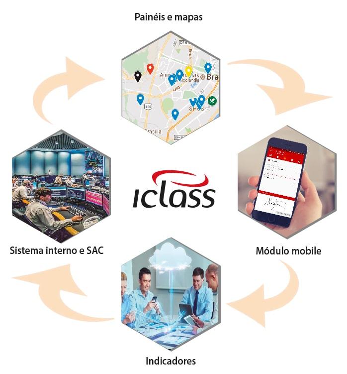 Integração Iclass FS Integração com Sistemas